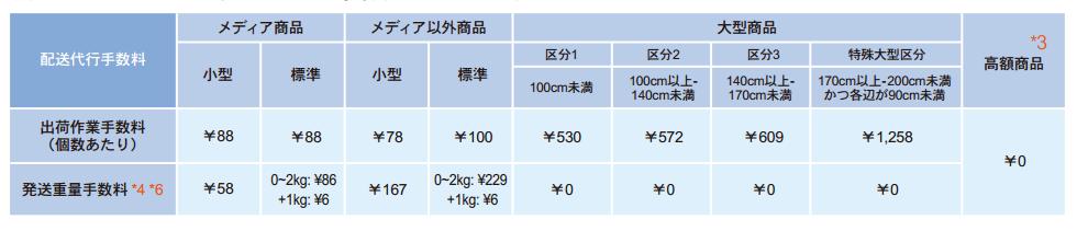 手数料の表
