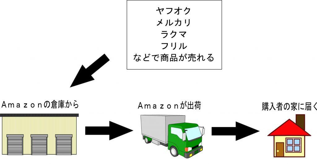 FBAマルチチャネルサービスのイメージ画像
