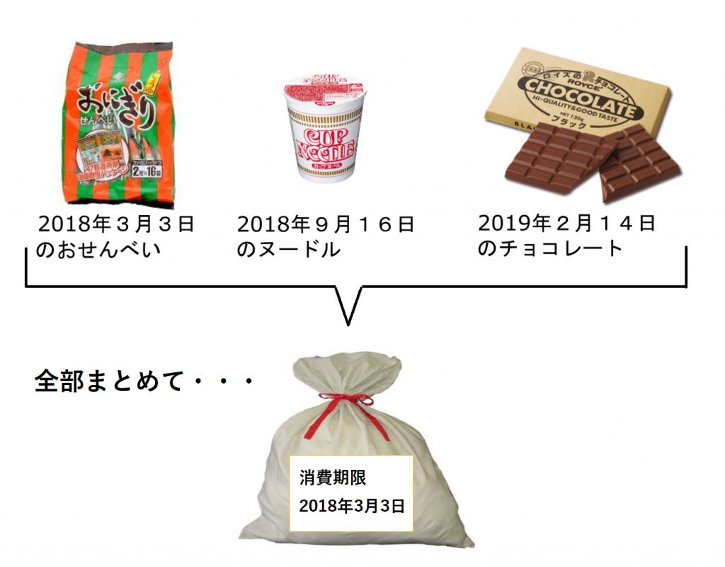 セット商品の梱包