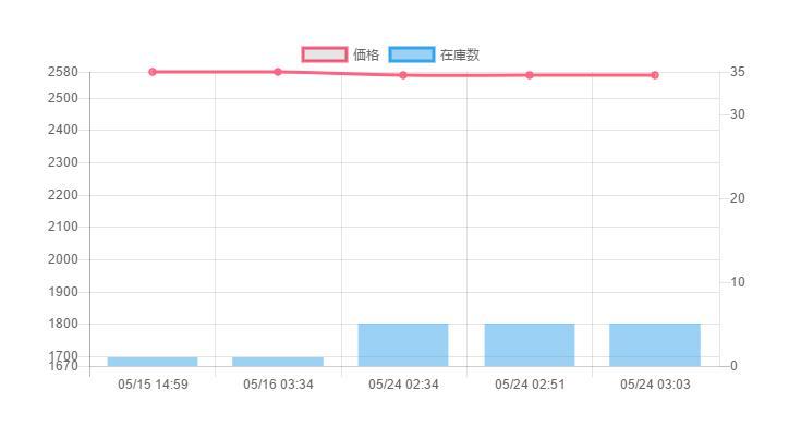 xstockグラフ