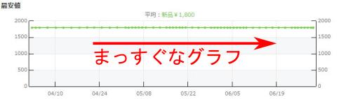 まっすぐなグラフ