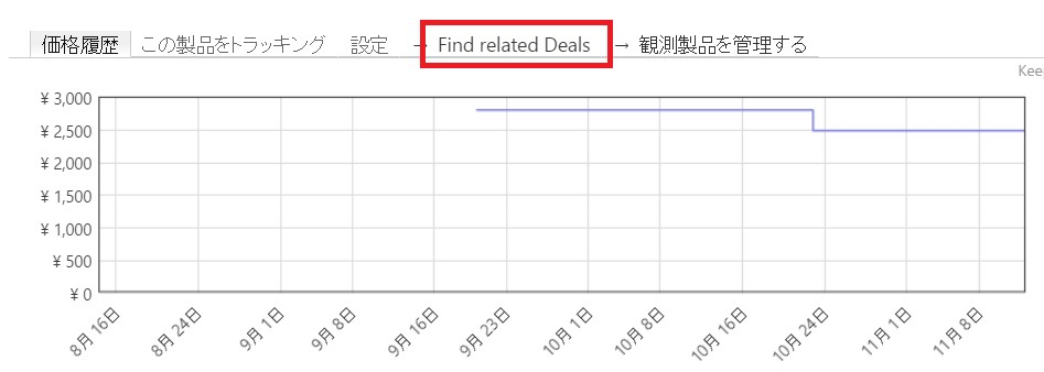Find related Deals