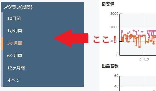 グラフ(期間)モノレート