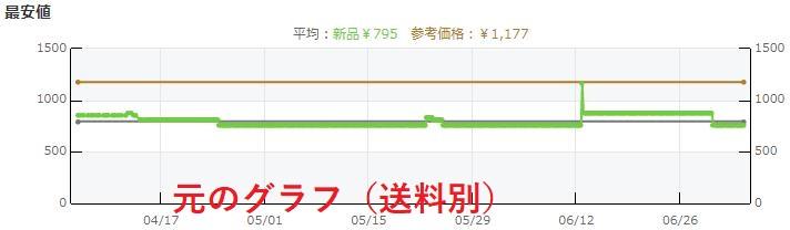 元のグラフ(送料別