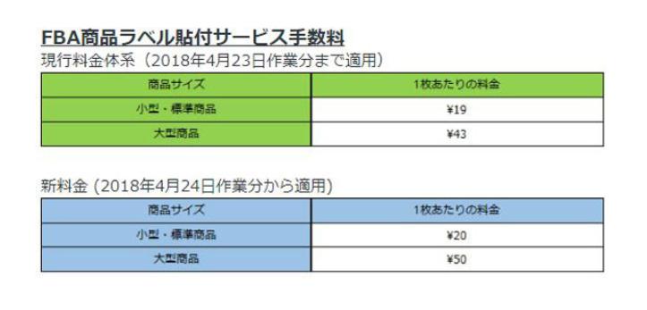 FBA商品ラベル貼付サービス手数料の表