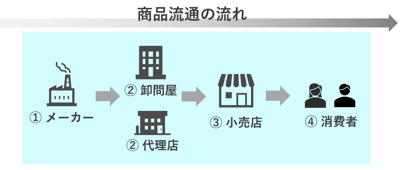 商品流通の流れ