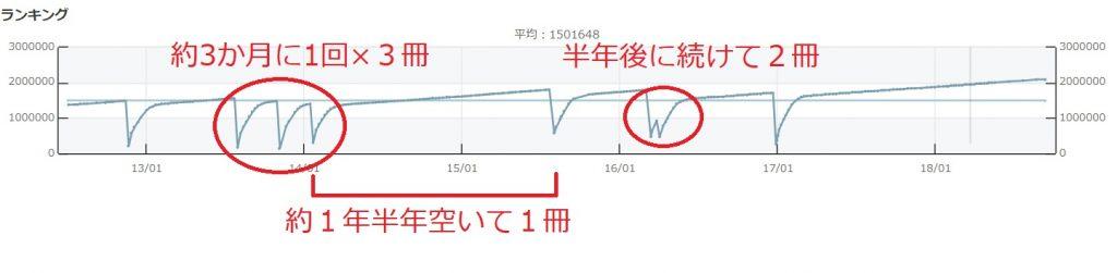 ランキングのグラフに注目