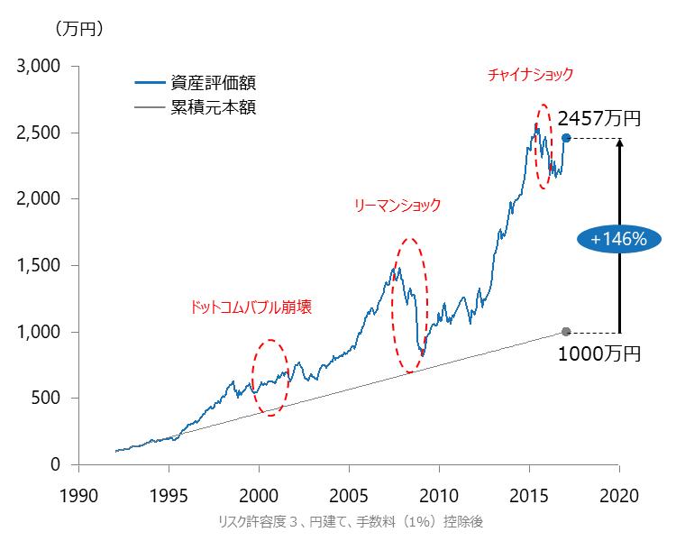 1992年からの資産運用シミュレーション (当初100万円、毎月3万円積立)