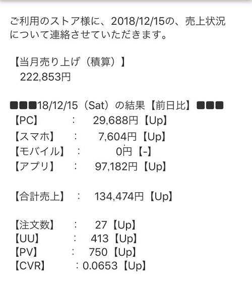 ヤフーショッピング12/5の売り上げ
