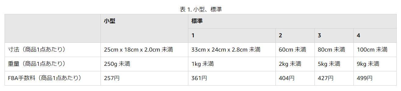 小型・普通サイズの現在の料金