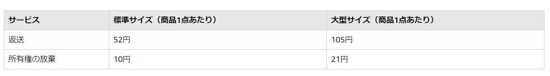 在庫の返送/所有権の放棄手数料(現在)