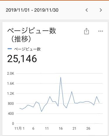2019年11月のブログのPV数