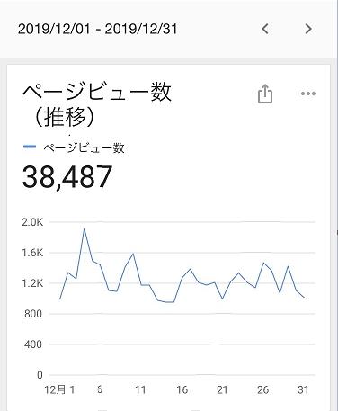 2019年12月のブログのPV数