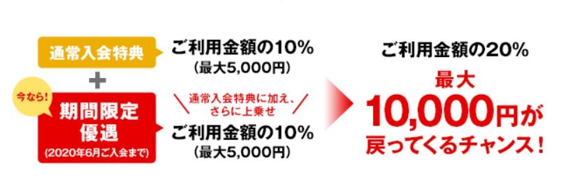 キャッシュバックの上限は1万円まで