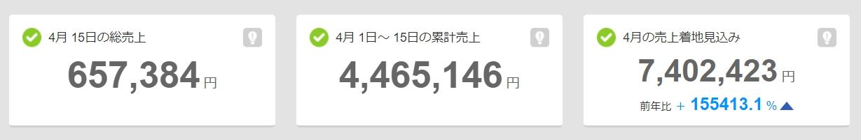 【中間報告】某ネットショップ無在庫転売/4月1日~15日までの販売実績