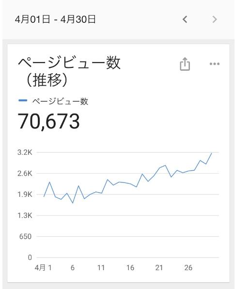 2020年4月のブログのPV数